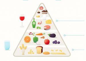 Viduržemio jūros dietos mitybos piramidė