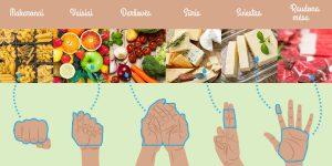 Delno dieta