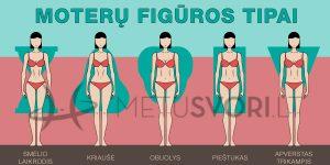 Moterų figūros tipai